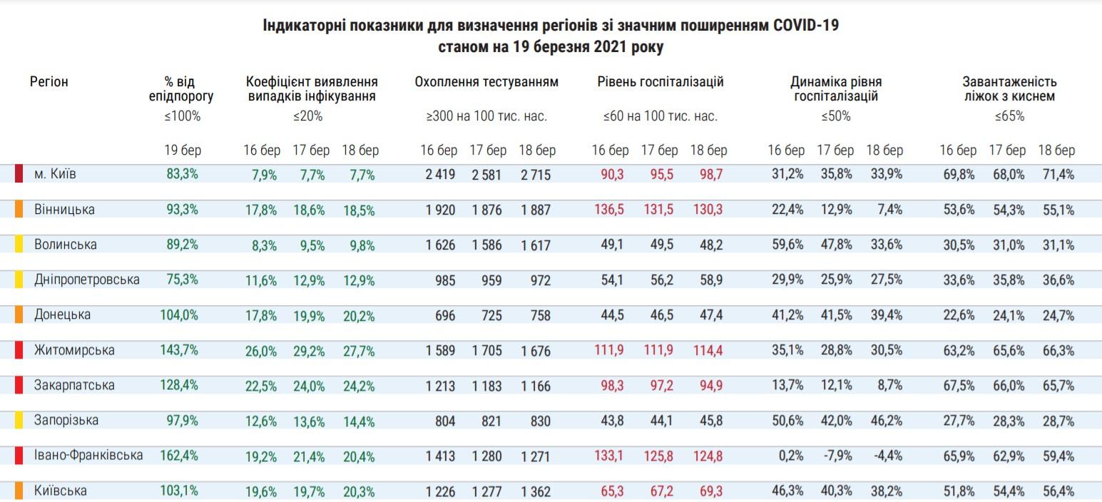Минздрав внес Киев в «красную» зону карантина - 1 - изображение